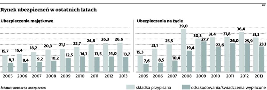 Rynek ubezpieczeń w ostatnich latach
