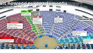 Kształt nowego europarlamentu