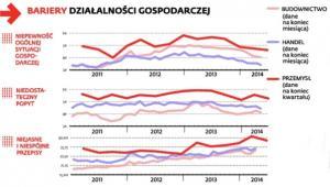 Bariery w działalności gospodarczej.