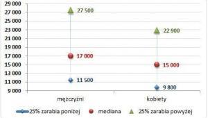 Wykres 1. Wynagrodzenie całkowite brutto kobiet i mężczyzn w zarządzie firm zatrudniających ponad 250 pracowników (w PLN)