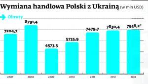Wymiana handlowa Polski z Ukrainą