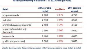 Wynagrodzenia całkowite brutto osób rozpoczynających karierę zawodową w działach IT w 2013 roku (w zł)