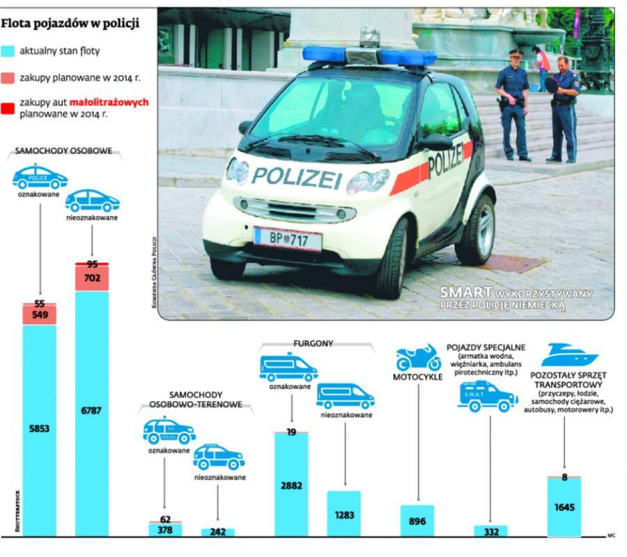 Flota pojazdów w policji