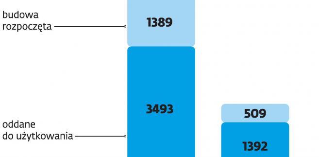 Liczba budowanych mieszkań spółdzielczych