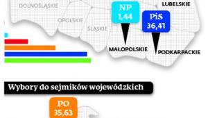 Gdzie komitety wyborcze uzyskały największe poparcie wyborców