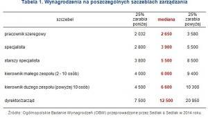 Wykres 1 - Wynagrodzenia na poszczególnych szczeblach zarządzania