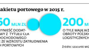 Skutki pakietu portowego w 2015 r.