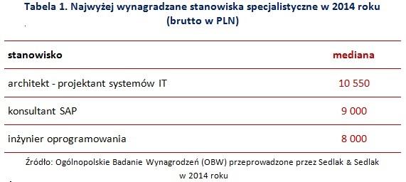 Wynagrodzenia specjalistów w 2014r. - tabela 1