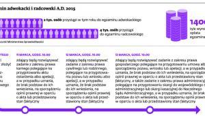 Egzamin adwokacki i radcowski A.D. 2015