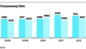 Skargi kasacyjne do Izby Finansowej NSA