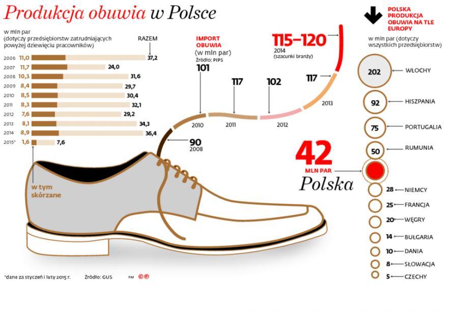 Produkcja obuwia w Polsce