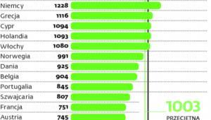 Przeciętna wysokość świadczeń transferowanych przez ZUS do wybranych krajów