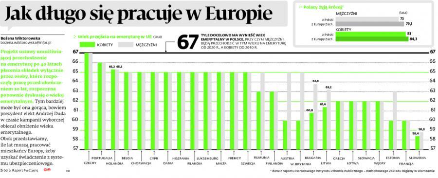 Jak długo się pracuje w Europie
