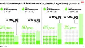 Zróżnicowanie wysokości dofinansowania prewencji wypadkowej przez ZUS