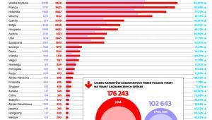 Liczba raportów zamawianych przez polskie firmy na temat zagranicznych spółek