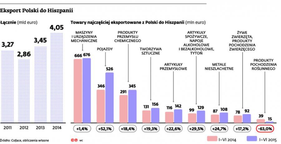 Eksport Polski do Hiszpanii