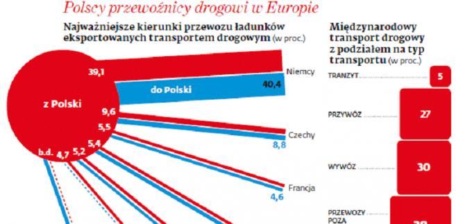 Polscy przewoźnicy drogowi w Europie