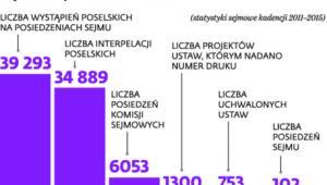 Sejm na wysokich obrotach