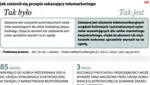 Jak zmienił się przepis zakazujący telemarketingu