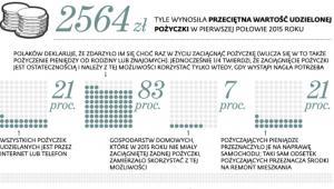 Finansowe potrzeby Polaków