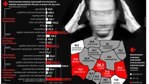 Polska mapa chorób psychicznych