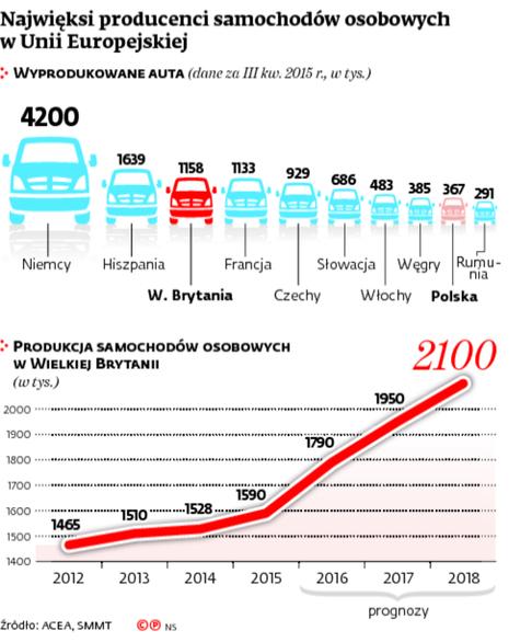Najwięksi producenci samochodów osobowych w Unii Europejskiej