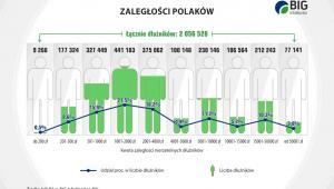Zaległości Polaków