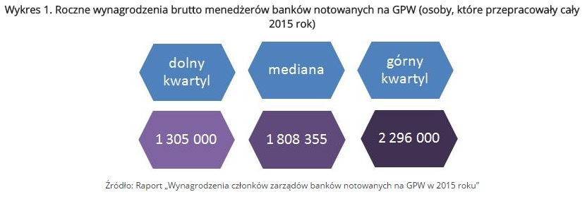 Wykres 1. Roczne wynagrodzenia brutto menedżerów banków notowanych na GPW (osoby, które przepracowały cały 2015 rok)