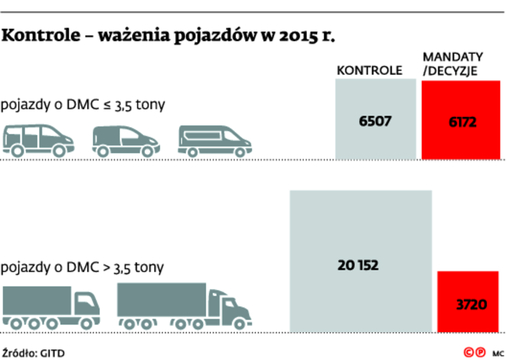 Kontrole – ważenia pojazdów w 2015 r.