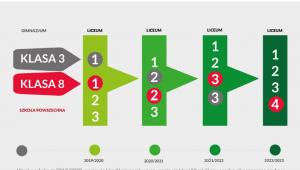 Reforma edukacji na lata 2019-2023 Źródło: MEN