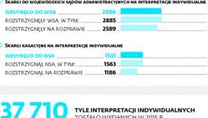Interpretacje i skargi na nie w liczbach w 2015 r.