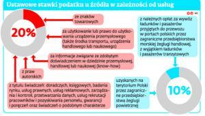 Ustawowe stawki podatku u źródła w zależności od usług