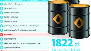 Nowa definicja paliw ciekłych