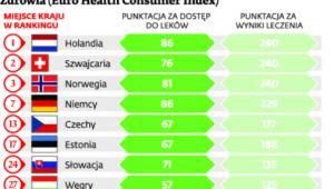 Wybrane wyniki Europejskiego Indeksu Konsumenckiego Zdrowia