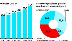 Polski rynek gastronomiczny