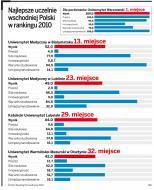 Uczelnie Polski Wschodniej są coraz wyżej w rankingach najlepszych szkół wyższych