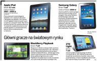 Biznes bardzo chętnie sięga po iPada