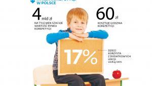 Rynek korepetycji w Polsce