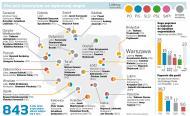 Wybory samorządowe: Platforma bierze miasta, PSL na krawędzi