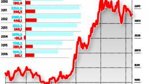 Zysk Acronu w 2016 r. był najwyższy od czterech lat