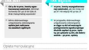 Zmiany według założeń Ministerstwa Finansów