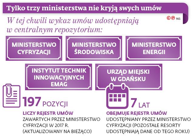 Tylko trzy ministerstwa nie kryją swych umów