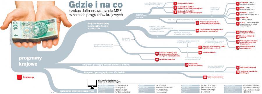 Gdzie i na co szukać dofinansowania dla MSP w ramach programów krajowych
