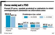 Mahindra & Mahindra chce wziąć żerańską FSO