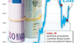 Kurs euro w złotych