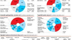 Udziały rynkowe największy grup mediowych