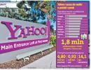 Yahoo rozpoczyna walkę o polski rynek internetowy