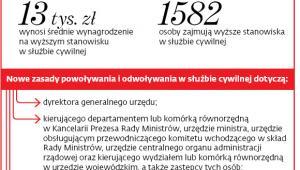 13 tys. zł wynosi średnie wynagrodzenie na wyższym stanowisku w służbie cywilnej