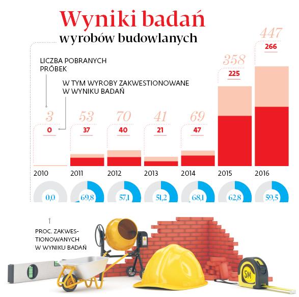 Wyniki badań wyrobów budowlanych