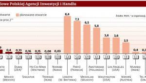 Zagraniczne biura handlowe Polskiej Agencji Inwestycji i Handlu